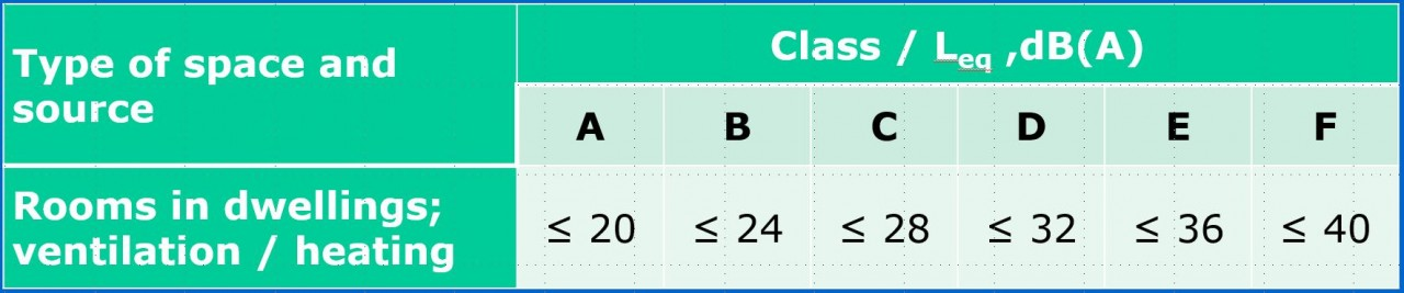 Classes for ventilation system noise