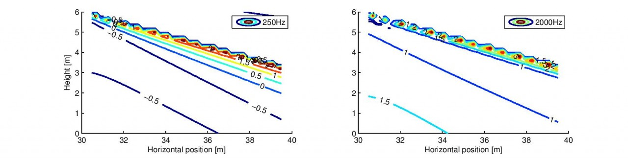 Validation of multiple diffraction case