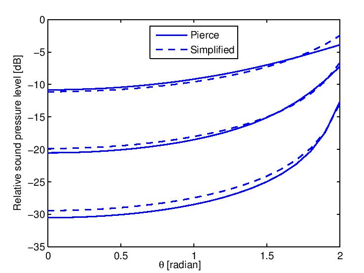 Validation of single diffraction case
