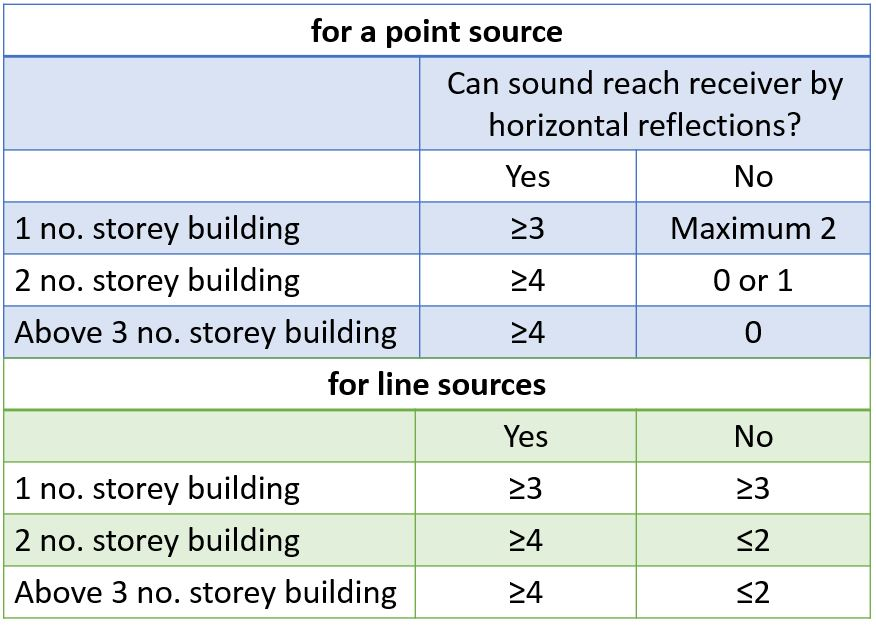 Suggested number of reflections, depending on the geometry modelled