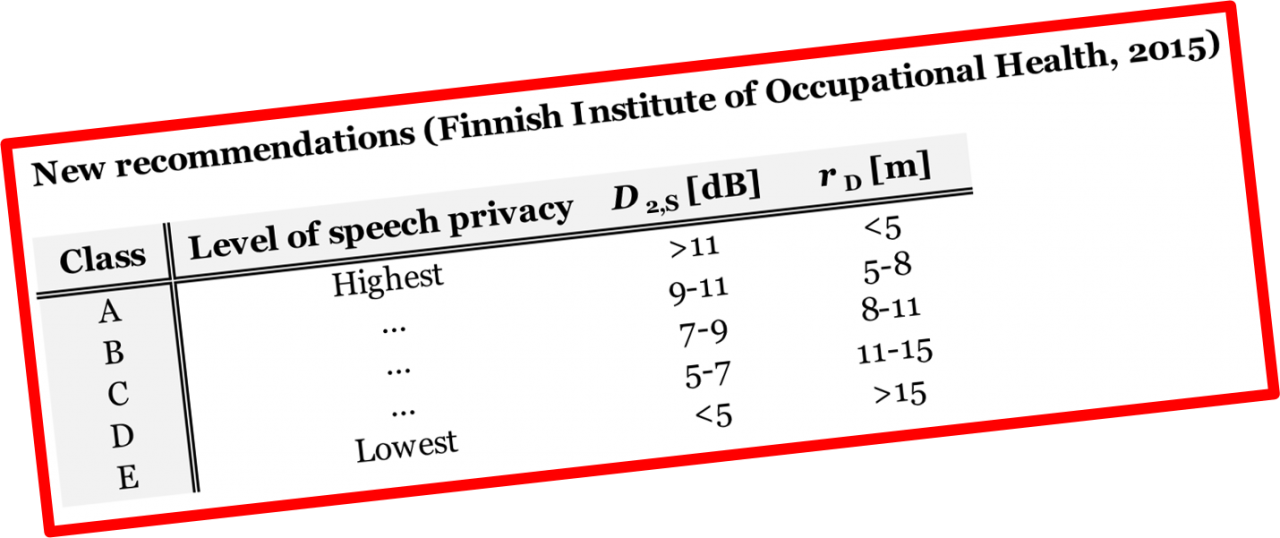finnish-institute-of-occupational-health-acoustic-guidelines