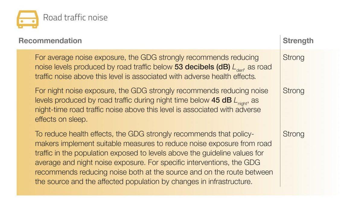 WHO Env Noise Guidelines Road Traffic - Apex Acoustics